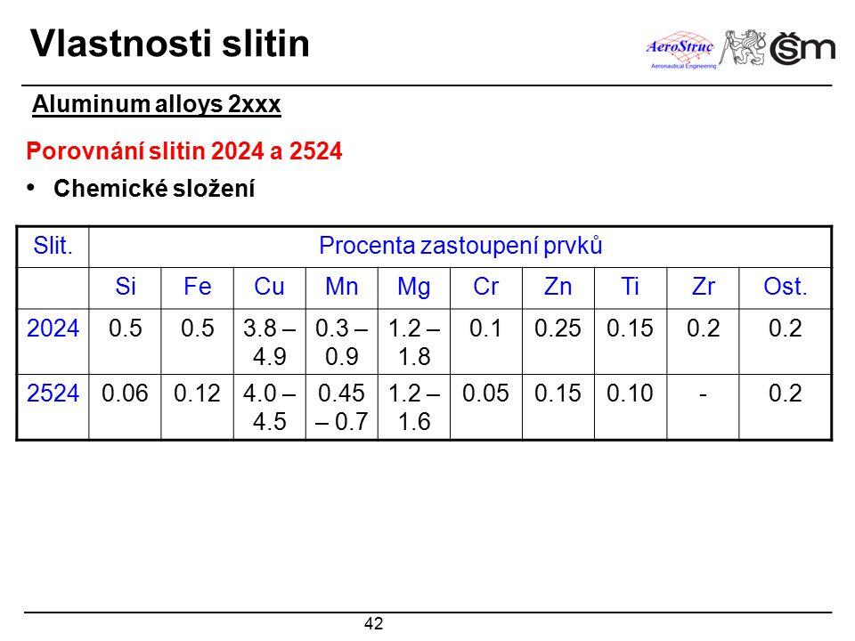 42 Vlastnosti slitin Porovnání slitin 2024 a 2524 Chemické složení Slit.Procenta zastoupení prvků SiFeCuMnMgCrZnTiZrOst. 20240.5 3.8 – 4.9 0.3 – 0.9 1