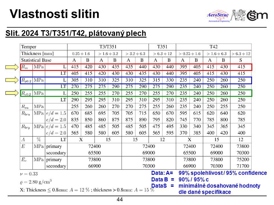 44 Vlastnosti slitin Slit. 2024 T3/T351/T42, plátovaný plech Data: A=99% spolehlivost / 95% confidence Data B =90% / 95% c DataS = minimálně dosahovan