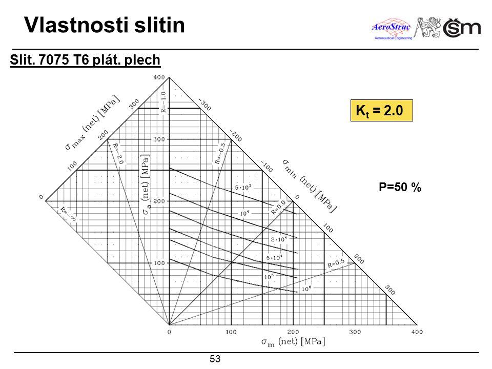 53 Vlastnosti slitin Slit. 7075 T6 plát. plech K t = 2.0 P=50 %