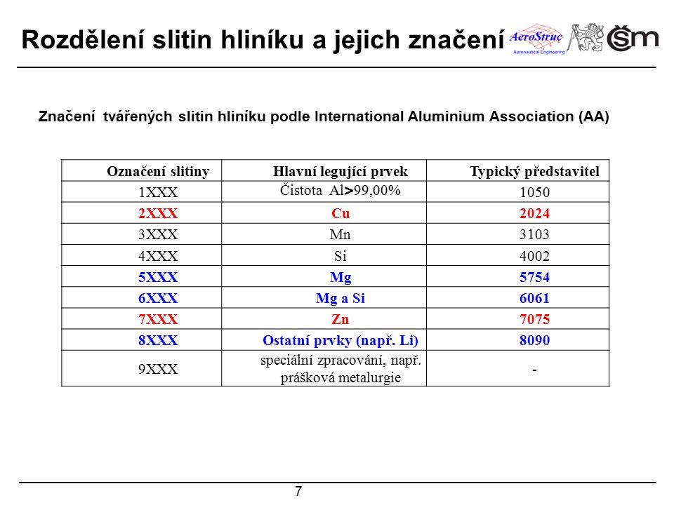 """8 Rozdělení slitin hliníku a jejich značení O - žíhaný F - z výroby H - deformačně zpevněný HXX-odlišení stupně deformačního zpevnění W - po rozpouštěcím žíhání (nestabilní stav) T - tepelně zpracovaný T1XXX - ochlazený ze zvýšené teploty tváření a přirozeně stárnutý T2XXX - ochlazený ze zvýšené teploty tváření, tvářený za studena a přirozeně stárnutý T3XXX– po rozpouštěcím žíhání, tváření za studena a přirozeném stárnutí T4XXX - po rozpouštěcím žíhání a přirozeném stárnutí T5XXX - ochlazený ze zvýšené teploty tváření a uměle stárnutý T6XXX - po rozpouštěcím žíhání a umělém stárnutí T7XXX - po rozpouštěcím žíhání a přestárnutí / stabilizaci T8XXX - po rozpouštěcím žíhání, tváření za studena a umělém stárnutí T9XXX - po rozpouštěcím žíhání umělém stárnutí a tváření za studena ČSN EN 573-1: """"Hliník a slitiny hliníku … – Část 1:Číselné označování Značení tvářených slitin hliníku podle International Aluminium Association (AA)"""