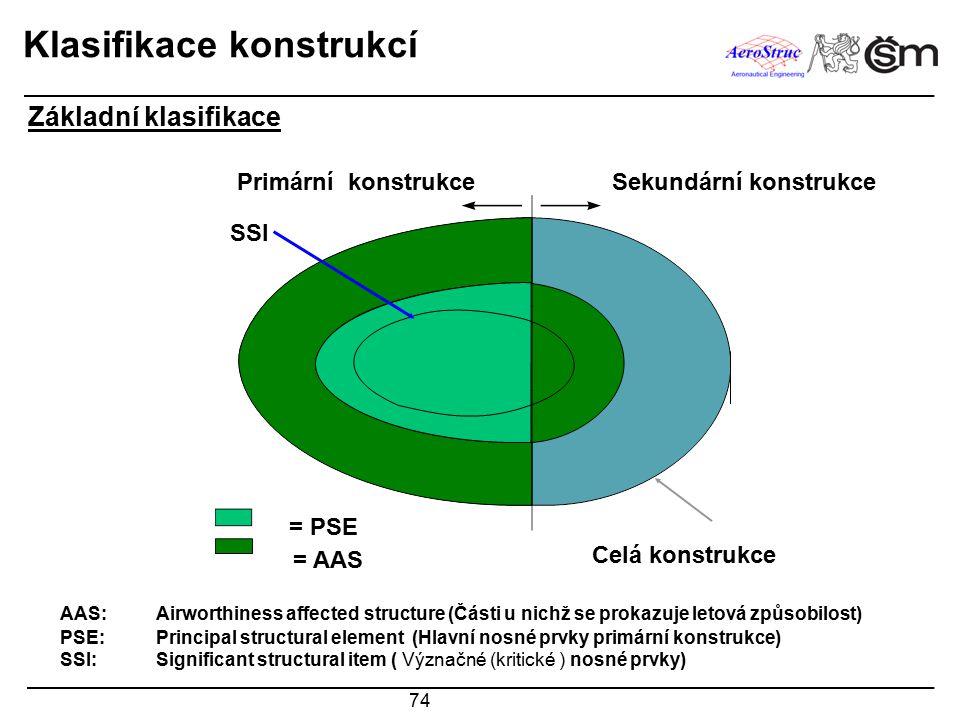 74 Klasifikace konstrukcí Sekundární konstrukce SSI Celá konstrukce = AAS = PSE Primární konstrukce Základní klasifikace AAS: Airworthiness affected s