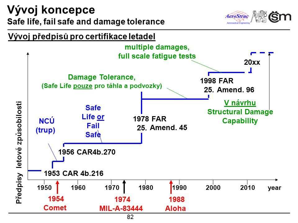 82 Vývoj koncepce Safe life, fail safe and damage tolerance 1950 1980 1970 1960 2010 2000 1990 Předpisy letové způsobilosti 1954 Comet 1988 Aloha 1974 MIL-A-83444 1978 FAR 25.571 1998 FAR 25.571 1956 CAR4b.270 1953 CAR 4b.216 20xx NCÚ (trup) Safe Life or Fail Safe Damage Tolerance, (Safe Life pouze pro táhla a podvozky) multiple damages, full scale fatigue tests V návrhu Structural Damage Capability Amend.