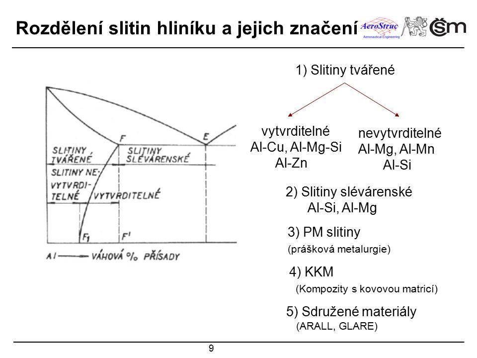 9 1) Slitiny tvářené 2) Slitiny slévárenské Al-Si, Al-Mg vytvrditelné Al-Cu, Al-Mg-Si Al-Zn nevytvrditelné Al-Mg, Al-Mn Al-Si 3) PM slitiny (prášková