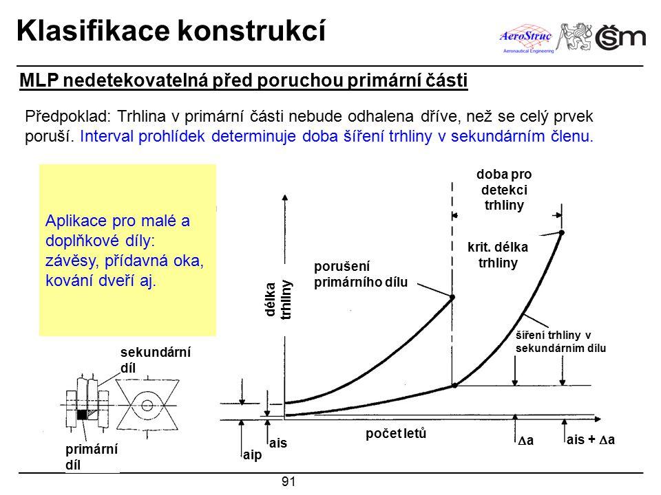 91 Klasifikace konstrukcí MLP nedetekovatelná před poruchou primární části Předpoklad: Trhlina v primární části nebude odhalena dříve, než se celý prv