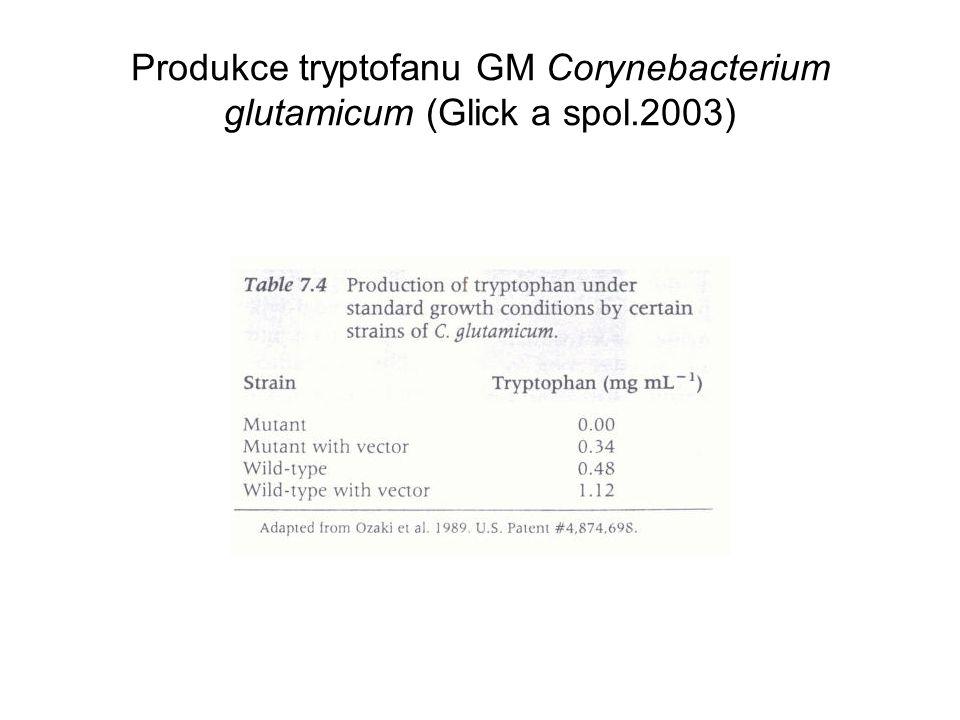 Produkce tryptofanu GM Corynebacterium glutamicum (Glick a spol.2003)