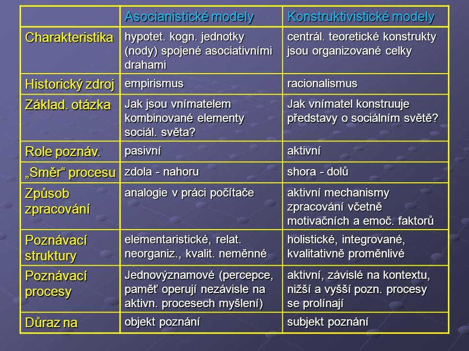 Asocianistické modely Konstruktivistické modely Charakteristika hypotet. kogn. jednotky (nody) spojené asociativními drahami centrál. teoretické konst
