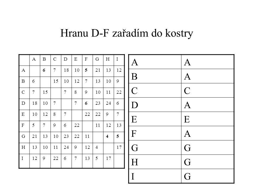 Hranu D-F zařadím do kostry ABCDEFGHI A6718105211312 B6151012713109 C715789101122 D181077623246 E10128722 97 F5796 111213 G21131023221145 H13101124912417 I129226713517 AA BA CC DA EE FA GG HG IG
