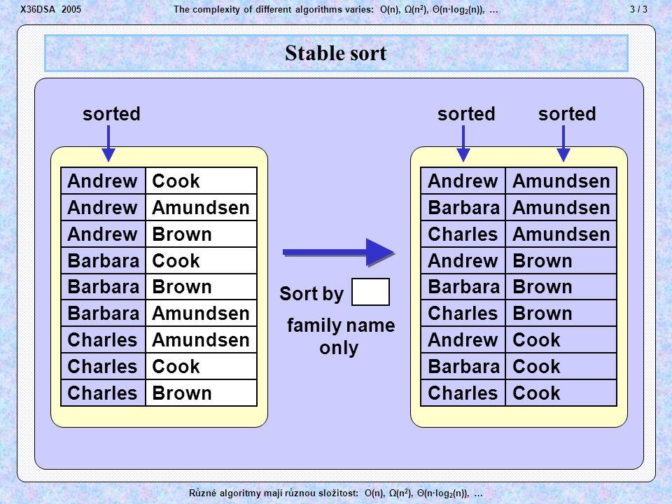 24 / 3The complexity of different algorithms varies: O(n), Ω(n 2 ), Θ(n·log 2 (n)), … Různé algoritmy mají různou složitost: O(n), Ω(n 2 ), Θ(n·log 2 (n)), … Heap Sort A A B B D D E E J J M M K K O O R R T T U U Step k A A B B D D E E J J M M K K O O R R T T A A B B D D E E J J M M O O R R T T U U Z Z 1 2 3 4 5 6 7 8 9 10 11 12 heapk Z Z U U Z Z K K X36DSA 2005