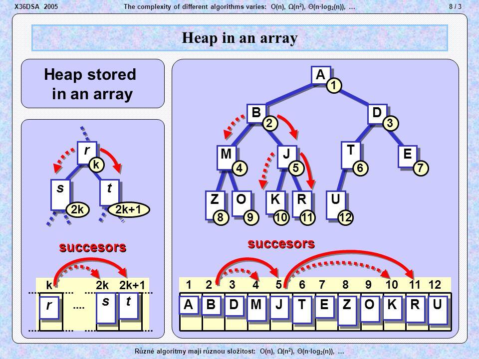 29 / 3The complexity of different algorithms varies: O(n), Ω(n 2 ), Θ(n·log 2 (n)), … Různé algoritmy mají různou složitost: O(n), Ω(n 2 ), Θ(n·log 2 (n)), … Merge Sort A A B B D D E E J J M M K K O O R R T T U U Z Z A A B B D D E E J J M M K K O O R R T T U U Z Z A A B B D D E E J J M M K K O O R R T T U U Z Z A A A A B B Merge two sorted arrays Compare elements X36DSA 2005