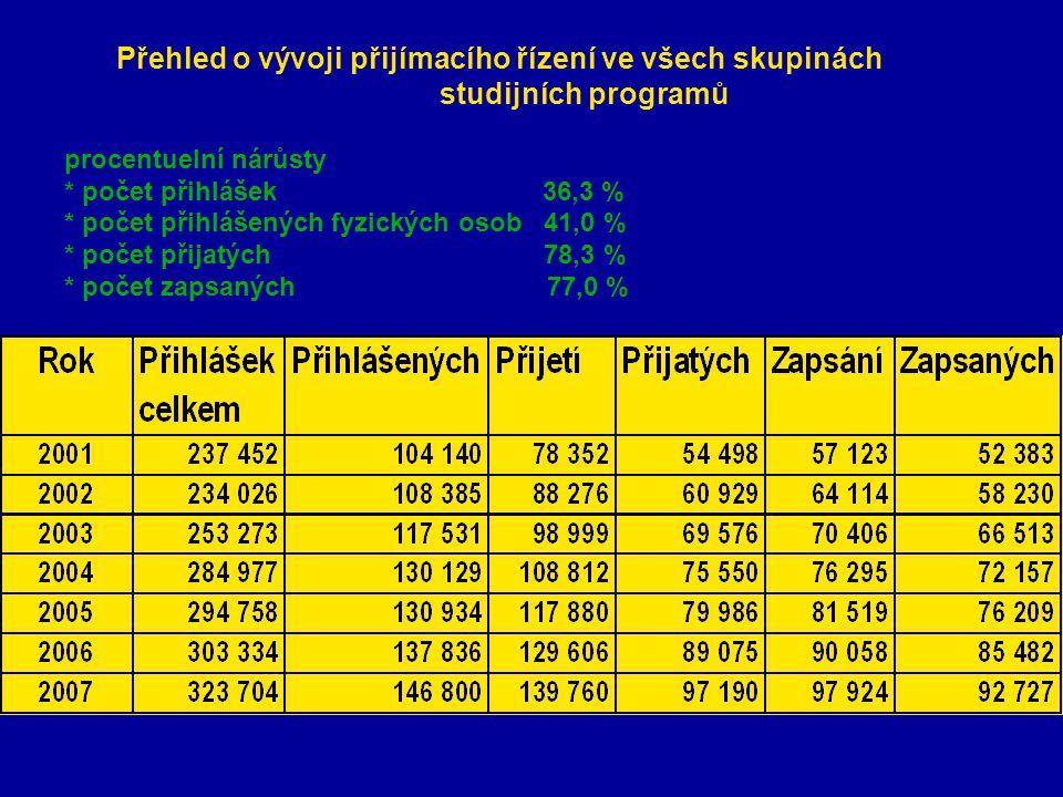 Přehled o vývoji přijímacího řízení ve všech skupinách studijních programů procentuelní nárůsty * počet přihlášek 36,3 % * počet přihlášených fyzických osob 41,0 % * počet přijatých 78,3 % * počet zapsaných 77,0 %