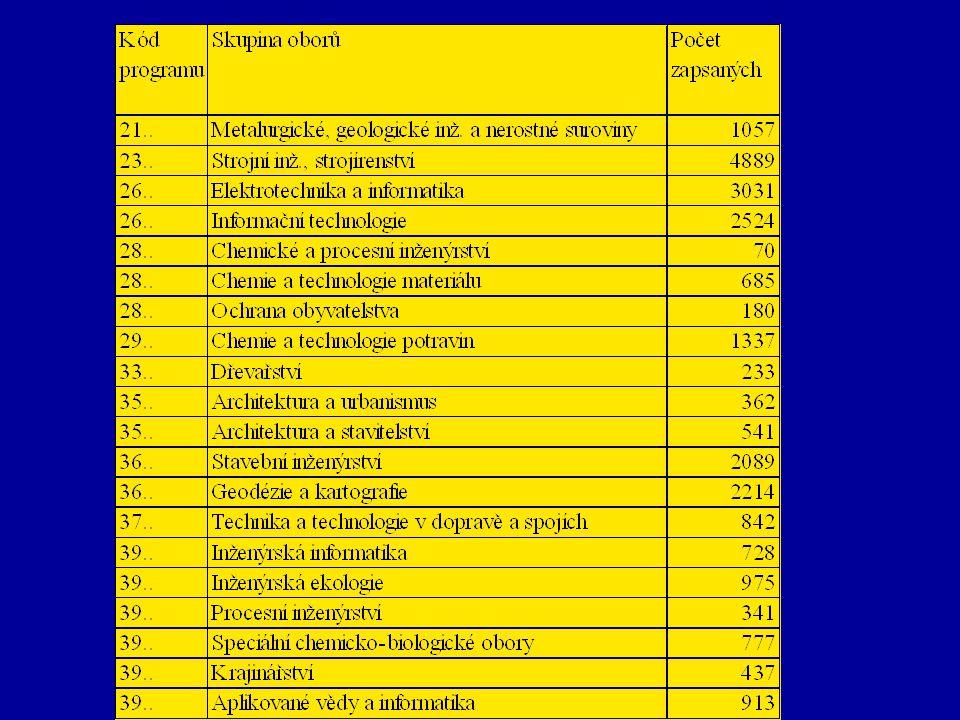 Oborová struktura v letech 2001 - 2008