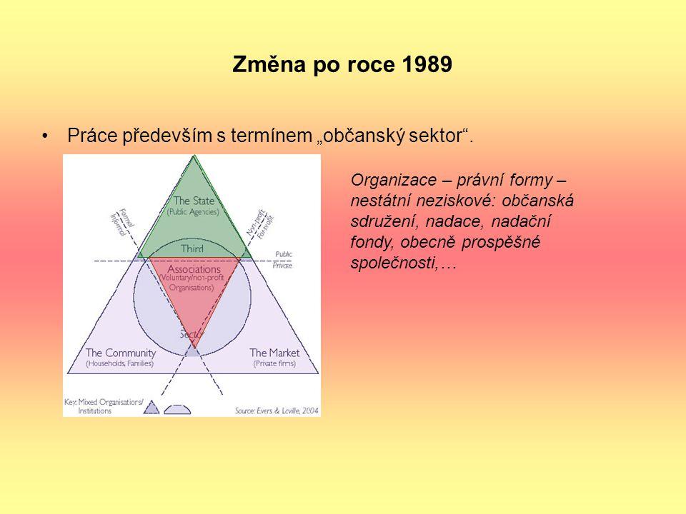 """Změna po roce 1989 Práce především s termínem """"občanský sektor"""". Organizace – právní formy – nestátní neziskové: občanská sdružení, nadace, nadační fo"""