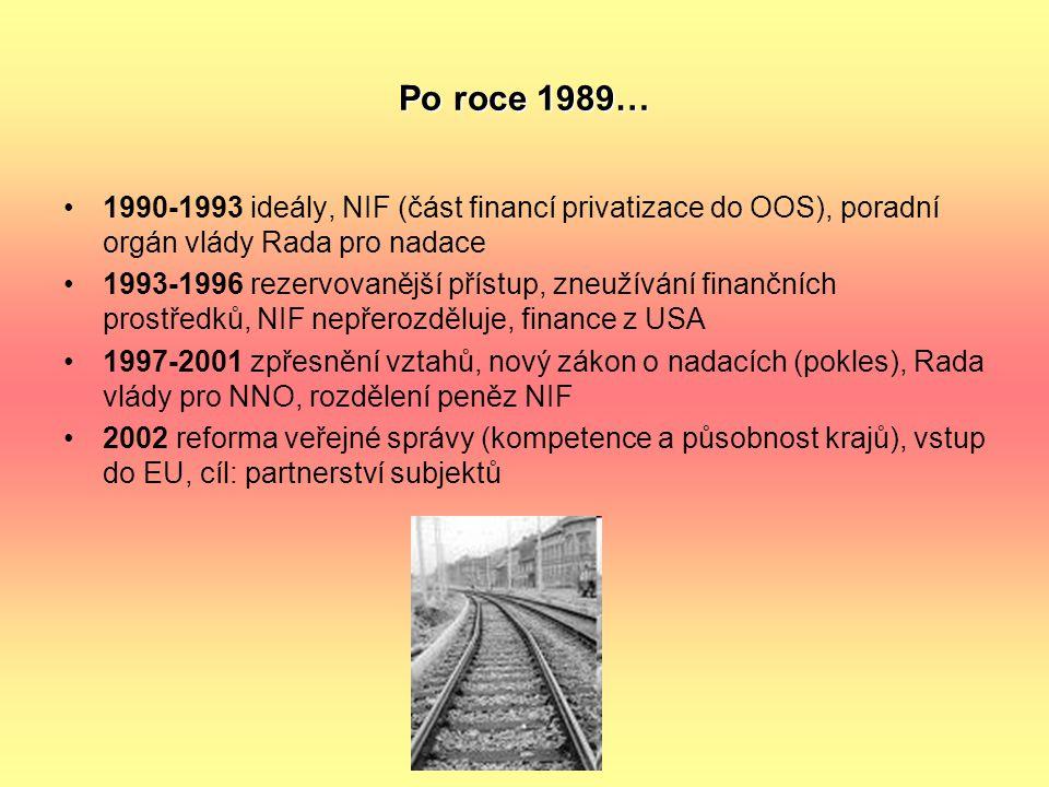 Po roce 1989… 1990-1993 ideály, NIF (část financí privatizace do OOS), poradní orgán vlády Rada pro nadace 1993-1996 rezervovanější přístup, zneužíván