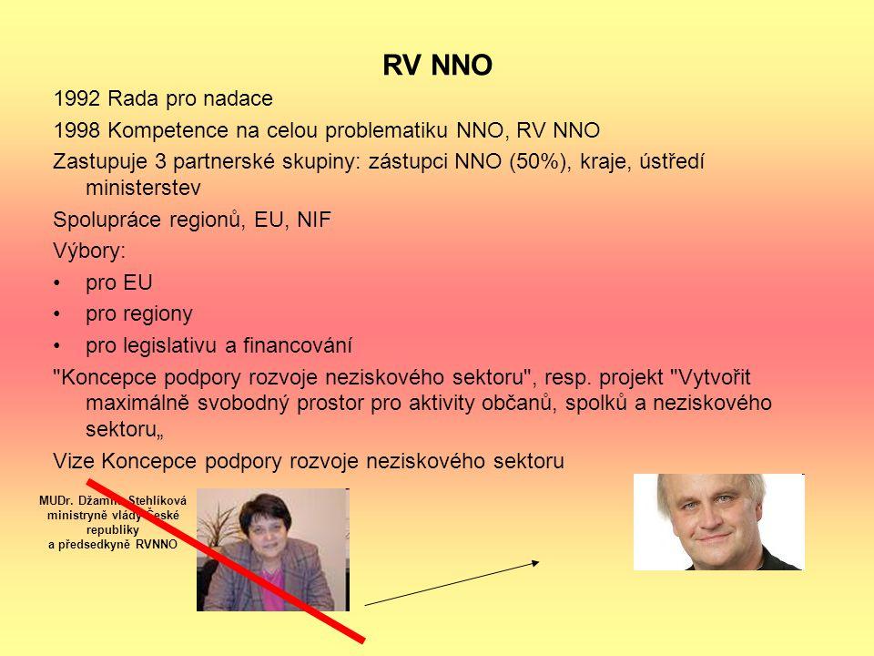 RV NNO 1992 Rada pro nadace 1998 Kompetence na celou problematiku NNO, RV NNO Zastupuje 3 partnerské skupiny: zástupci NNO (50%), kraje, ústředí minis