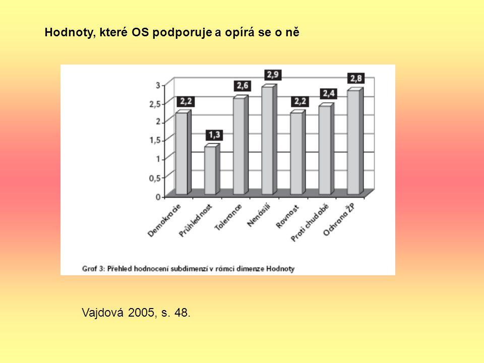 Hodnoty, které OS podporuje a opírá se o ně Vajdová 2005, s. 48.