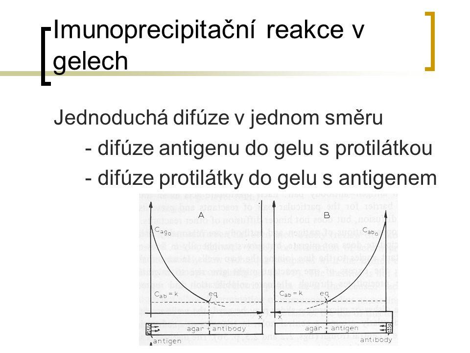 Imunoprecipitační reakce v gelech Jednoduchá difúze v jednom směru - difúze antigenu do gelu s protilátkou - difúze protilátky do gelu s antigenem