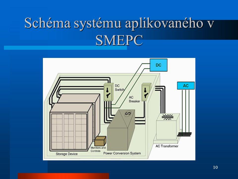 Schéma systému aplikovaného v SMEPC 10