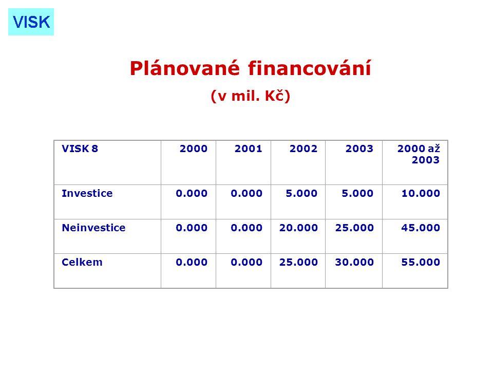 VISK 820002001200220032000 až 2003 Investice0.000 5.000 10.000 Neinvestice0.000 20.00025.00045.000 Celkem0.000 25.00030.00055.000 Plánované financování (v mil.