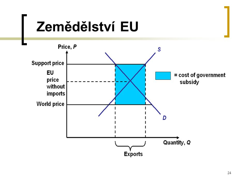 24 Zemědělství EU