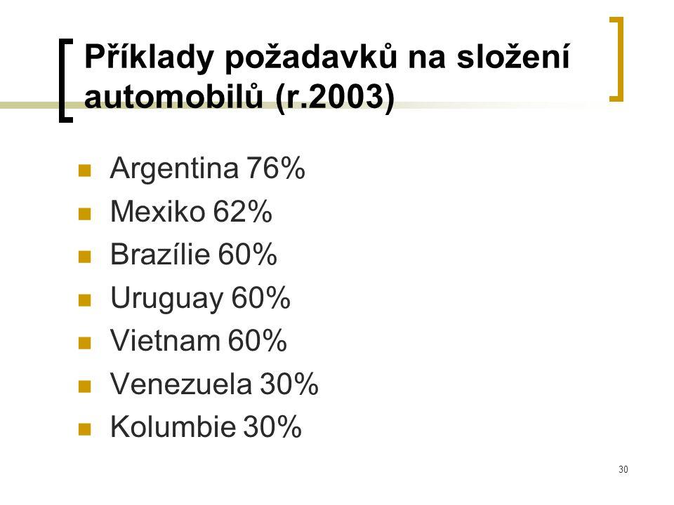 30 Příklady požadavků na složení automobilů (r.2003) Argentina 76% Mexiko 62% Brazílie 60% Uruguay 60% Vietnam 60% Venezuela 30% Kolumbie 30%