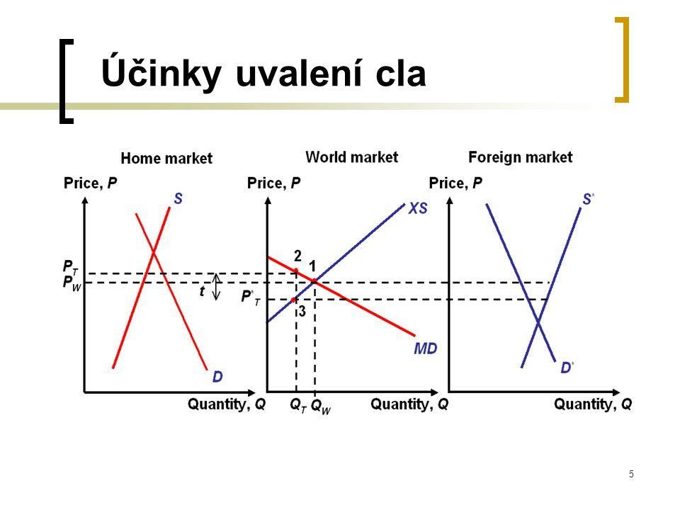 6 Clo v malé zemi nízký podíl na světovém trhu → velmi malý vliv cla na světovou (=zahraniční exportní) cenu uvalení cla = zvýšení ceny dováženého zboží o celou částku cla