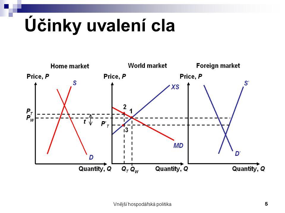 Vnější hospodářská politika5 Účinky uvalení cla