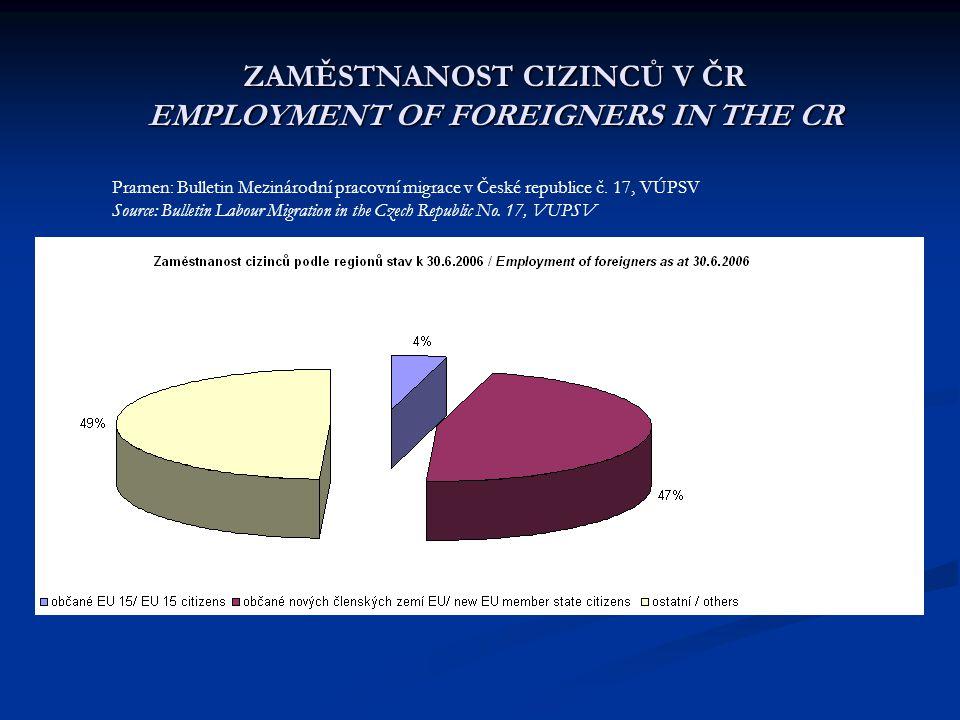 ZAMĚSTNANOST CIZINCŮ V ČR EMPLOYMENT OF FOREIGNERS IN THE CR Pramen: Bulletin Mezinárodní pracovní migrace v České republice č. 17, VÚPSV Source: Bull