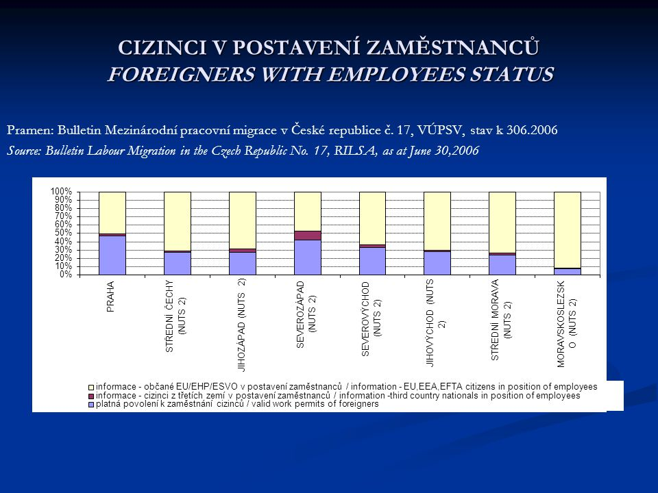 CIZINCI V POSTAVENÍ ZAMĚSTNANCŮ FOREIGNERS WITH EMPLOYEES STATUS Pramen: Bulletin Mezinárodní pracovní migrace v České republice č. 17, VÚPSV, stav k