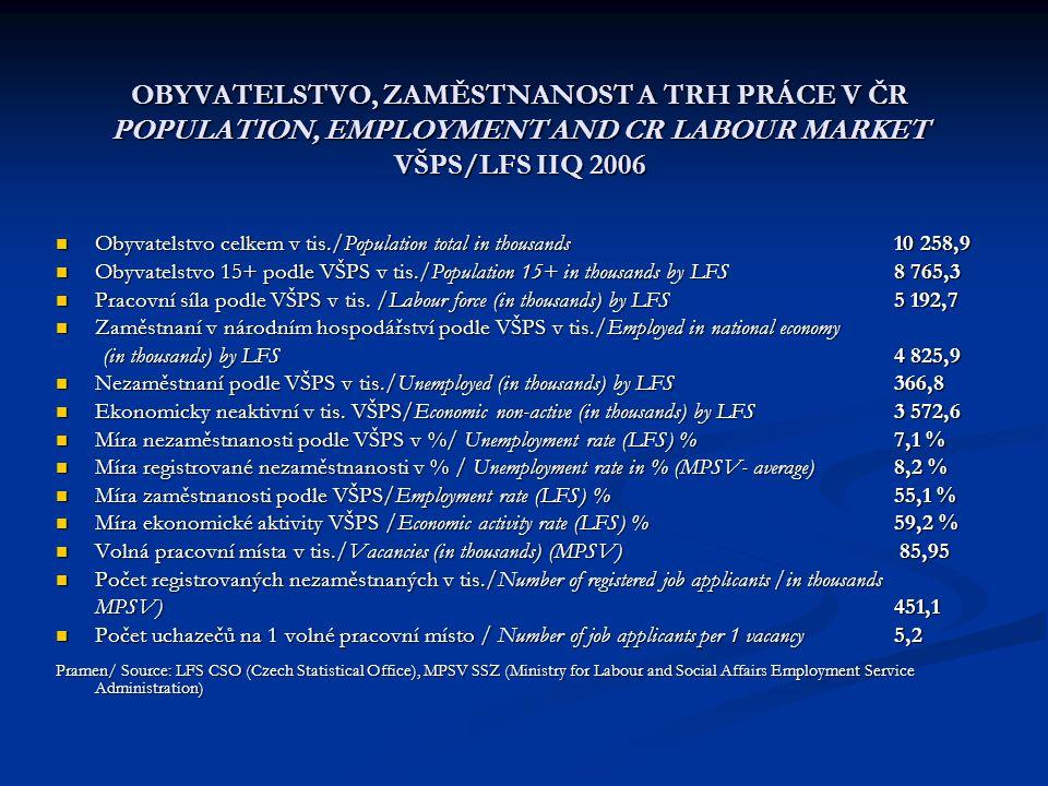 OBYVATELSTVO, ZAMĚSTNANOST A TRH PRÁCE V ČR POPULATION, EMPLOYMENT AND CR LABOUR MARKET VŠPS/LFS IIQ 2006 Obyvatelstvo celkem v tis./Population total in thousands 10 258,9 Obyvatelstvo celkem v tis./Population total in thousands 10 258,9 Obyvatelstvo 15+ podle VŠPS v tis./Population 15+ in thousands by LFS 8 765,3 Obyvatelstvo 15+ podle VŠPS v tis./Population 15+ in thousands by LFS 8 765,3 Pracovní síla podle VŠPS v tis.