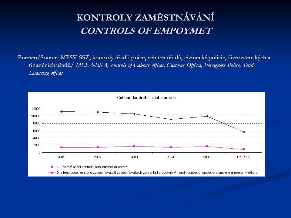 KONTROLY ZAMĚSTNÁVÁNÍ CONTROLS OF EMPOYMET Pramen/Source: MPSV-SSZ, kontroly úřadů práce, celních úřadů, cizinecké policie, živnostenských a finančníc