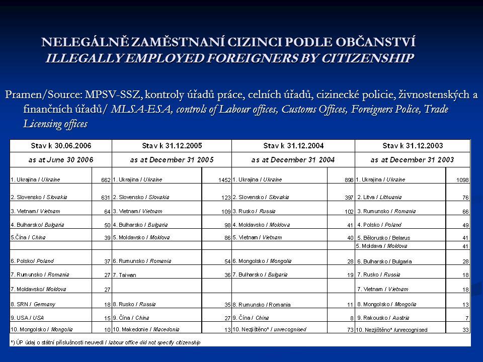 NELEGÁLNĚ ZAMĚSTNANÍ CIZINCI PODLE OBČANSTVÍ ILLEGALLY EMPLOYED FOREIGNERS BY CITIZENSHIP Pramen/Source: MPSV-SSZ, kontroly úřadů práce, celních úřadů, cizinecké policie, živnostenských a finančních úřadů/ MLSA-ESA, controls of Labour offices, Customs Offices, Foreigners Police, Trade Licensing offices
