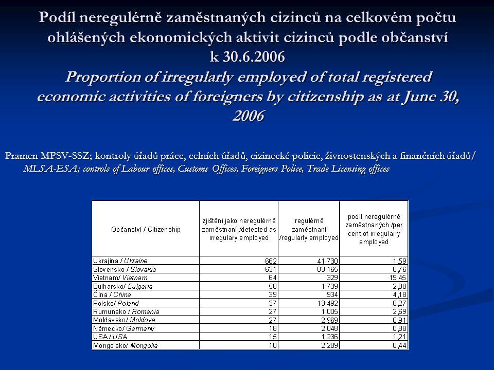 Podíl neregulérně zaměstnaných cizinců na celkovém počtu ohlášených ekonomických aktivit cizinců podle občanství k 30.6.2006 Proportion of irregularly employed of total registered economic activities of foreigners by citizenship as at June 30, 2006 Pramen MPSV-SSZ; kontroly úřadů práce, celních úřadů, cizinecké policie, živnostenských a finančních úřadů/ MLSA-ESA; controls of Labour offices, Customs Offices, Foreigners Police, Trade Licensing offices