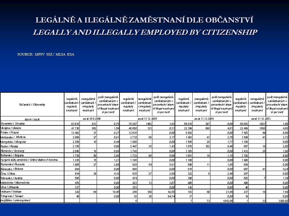 LEGÁLNĚ A ILEGÁLNĚ ZAMĚSTNANÍ DLE OBČANSTVÍ LEGALLY AND ILLEGALLY EMPLOYED BY CITIZENSHIP SOURCE: MPSV SSZ/ MLSA ESA