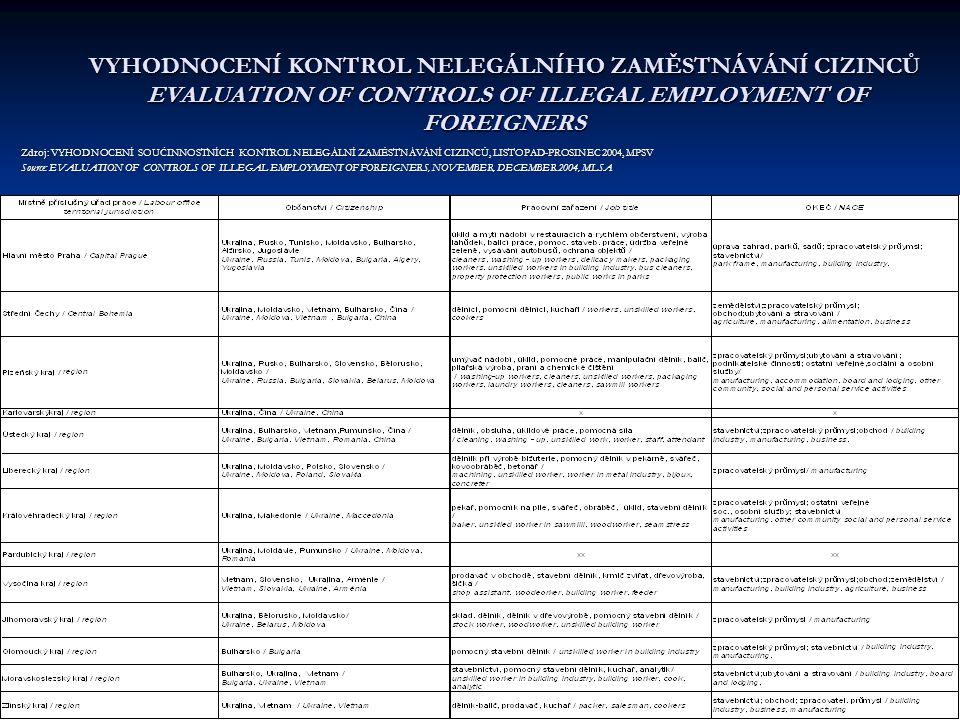 VYHODNOCENÍ KONTROL NELEGÁLNÍHO ZAMĚSTNÁVÁNÍ CIZINCŮ EVALUATION OF CONTROLS OF ILLEGAL EMPLOYMENT OF FOREIGNERS Zdroj: VYHODNOCENÍ SOUČINNOSTNÍCH KONTROL NELEGÁLNÍ ZAMĚSTNÁVÁNÍ CIZINCŮ, LISTOPAD-PROSINEC 2004, MPSV Source: EVALUATION OF CONTROLS OF ILLEGAL EMPLOYMENT OF FOREIGNERS, NOVEMBER, DECEMBER 2004, MLSA