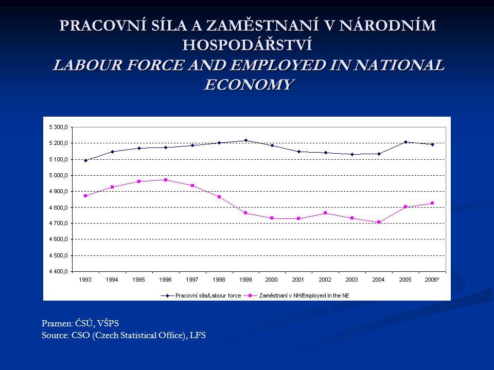 PRACOVNÍ SÍLA A ZAMĚSTNANÍ V NÁRODNÍM HOSPODÁŘSTVÍ LABOUR FORCE AND EMPLOYED IN NATIONAL ECONOMY Pramen: ČSÚ, VŠPS Source: CSO (Czech Statistical Office), LFS