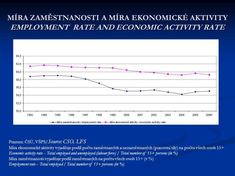 MÍRA ZAMĚSTNANOSTI A MÍRA EKONOMICKÉ AKTIVITY EMPLOYMENT RATE AND ECONOMIC ACTIVITY RATE Pramen: ČSÚ, VŠPS/ Source: CSO, LFS Míra ekonomické aktivity vyjadřuje podíl počtu zaměstnaných a nezaměstnaných (pracovní síly) na počtu všech osob 15+ Economic activity rate – Total employed and unemployed (labour force) / Total number of 15+ persons (in %) Míra zaměstnanosti vyjadřuje podíl zaměstnaných na počtu všech osob 15+ (v %) Employment rate – Total employed / Total number of 15+ persons (in %)