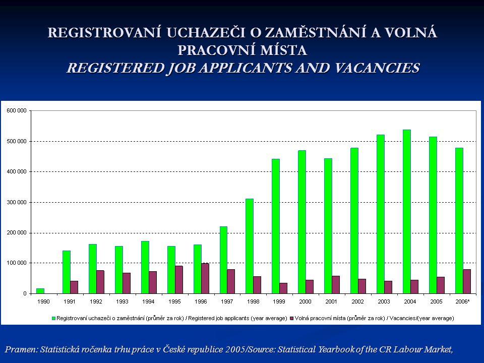 REGISTROVANÍ UCHAZEČI O ZAMĚSTNÁNÍ A VOLNÁ PRACOVNÍ MÍSTA REGISTERED JOB APPLICANTS AND VACANCIES Pramen: Statistická ročenka trhu práce v České repub