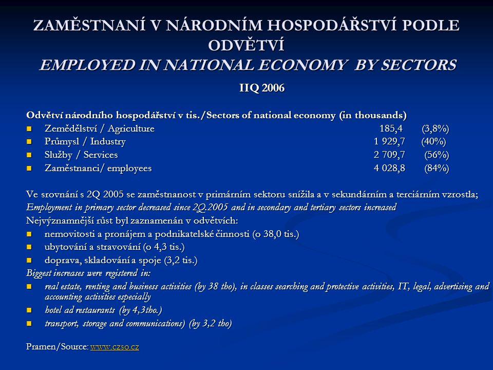 ZAMĚSTNANÍ V NÁRODNÍM HOSPODÁŘSTVÍ PODLE ODVĚTVÍ EMPLOYED IN NATIONAL ECONOMY BY SECTORS IIQ 2006 Odvětví národního hospodářství v tis./Sectors of national economy (in thousands) Zemědělství / Agriculture 185,4 (3,8%) Zemědělství / Agriculture 185,4 (3,8%) Průmysl / Industry 1 929,7 (40%) Průmysl / Industry 1 929,7 (40%) Služby / Services 2 709,7 (56%) Služby / Services 2 709,7 (56%) Zaměstnanci/ employees 4 028,8 (84%) Zaměstnanci/ employees 4 028,8 (84%) Ve srovnání s 2Q 2005 se zaměstnanost v primárním sektoru snížila a v sekundárním a terciárním vzrostla; Employment in primary sector decreased since 2Q.2005 and in secondary and tertiary sectors increased Nejvýznamnější růst byl zaznamenán v odvětvích: nemovitosti a pronájem a podnikatelské činnosti (o 38,0 tis.) nemovitosti a pronájem a podnikatelské činnosti (o 38,0 tis.) ubytování a stravování (o 4,3 tis.) ubytování a stravování (o 4,3 tis.) doprava, skladování a spoje (3,2 tis.) doprava, skladování a spoje (3,2 tis.) Biggest increases were registered in: real estate, renting and business activities (by 38 tho), in classes searching and protective activities, IT, legal, advertising and accounting activities especially real estate, renting and business activities (by 38 tho), in classes searching and protective activities, IT, legal, advertising and accounting activities especially hotel ad restaurants (by 4,3tho.) hotel ad restaurants (by 4,3tho.) transport, storage and communications) (by 3,2 tho) transport, storage and communications) (by 3,2 tho) Pramen/Source: www.czso.cz www.czso.cz