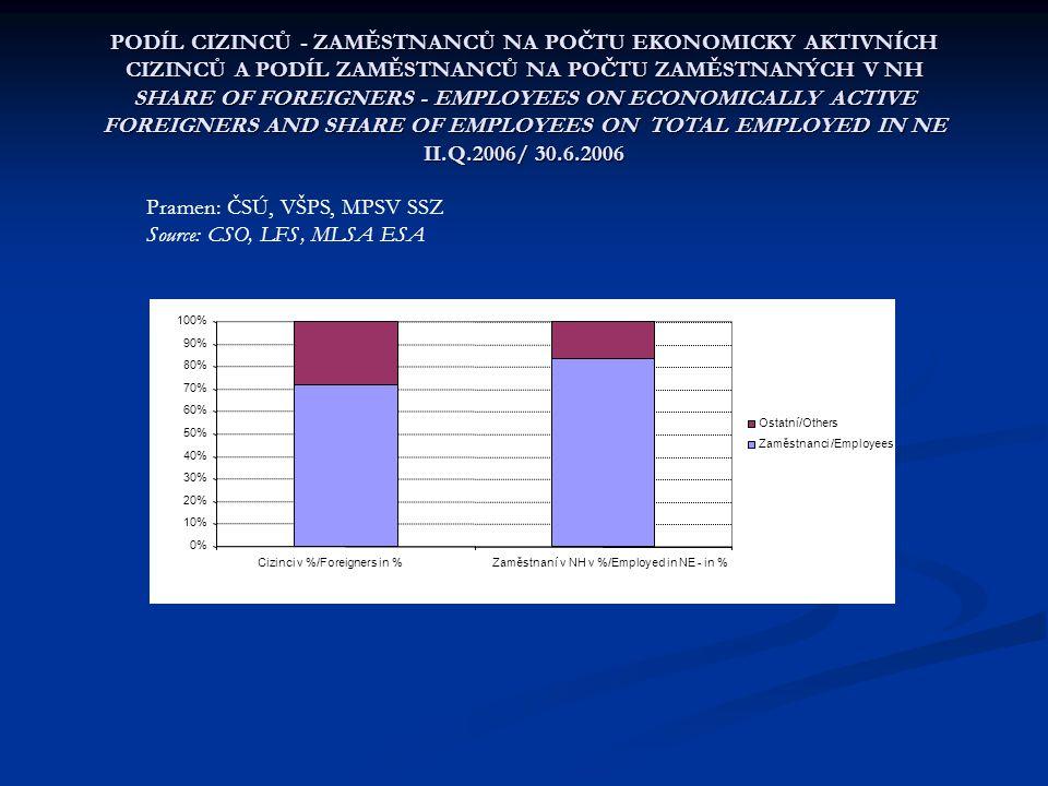 ZAMĚSTNANÍ V HLAVNÍM ZAMĚSTNÁNÍ VERSUS CIZINCI - ZAMĚSTNANCI PODLE OKEČ EMPLOYED IN MAIN EMPLOYMENT VERSUS EMPLOYED FOREIGNERS BY NACE IIQ 2006,VŠPS/LFS, MPSV OK práce (v procentech /in per cent) Pramen/Source MPSV-SSZ OK práce, VŠPS