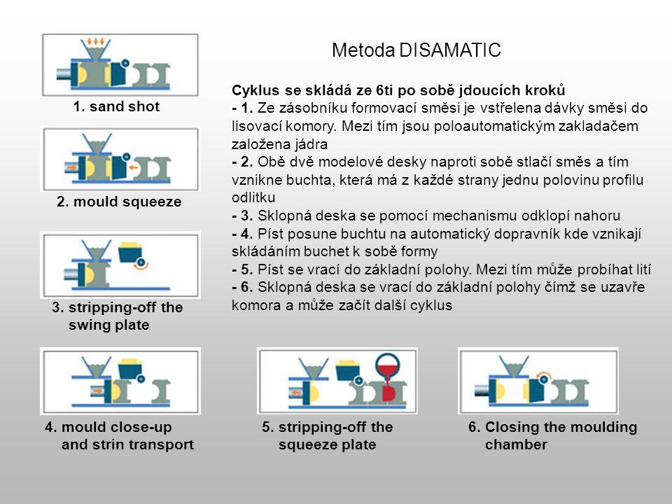 K vlastnímu formovacímu stroji patří: - zásobník formovací směsi - jednotka pro výměnu modelových desek - poloautomatický zakladač jader - automatický dopravník forem - synchronizovaný pásový dopravník