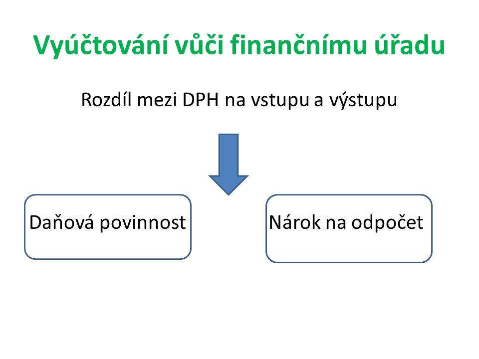 Vyúčtování vůči finančnímu úřadu Rozdíl mezi DPH na vstupu a výstupu Daňová povinnostNárok na odpočet