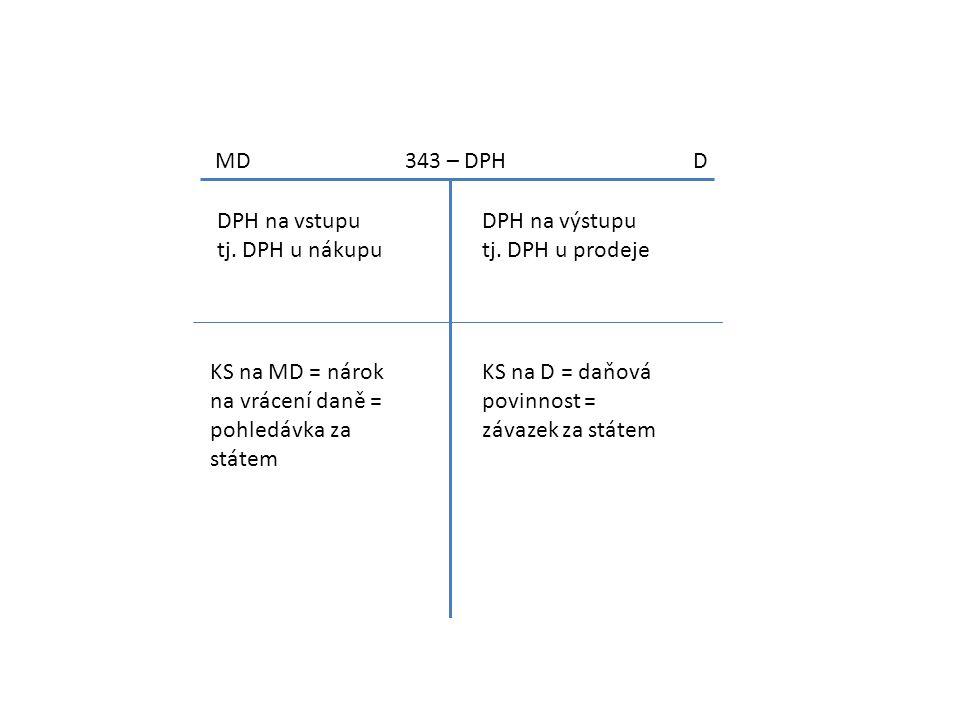 MD 343 – DPH D DPH na vstupu tj. DPH u nákupu DPH na výstupu tj. DPH u prodeje KS na MD = nárok na vrácení daně = pohledávka za státem KS na D = daňov