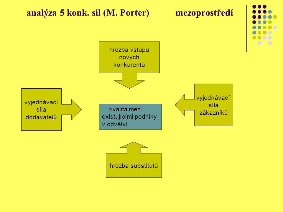 analýza 5 konk. sil (M. Porter) mezoprostředí rivalita mezi existujícími podniky v odvětví vyjednávací síla dodavatelů hrozba vstupu nových konkurentů