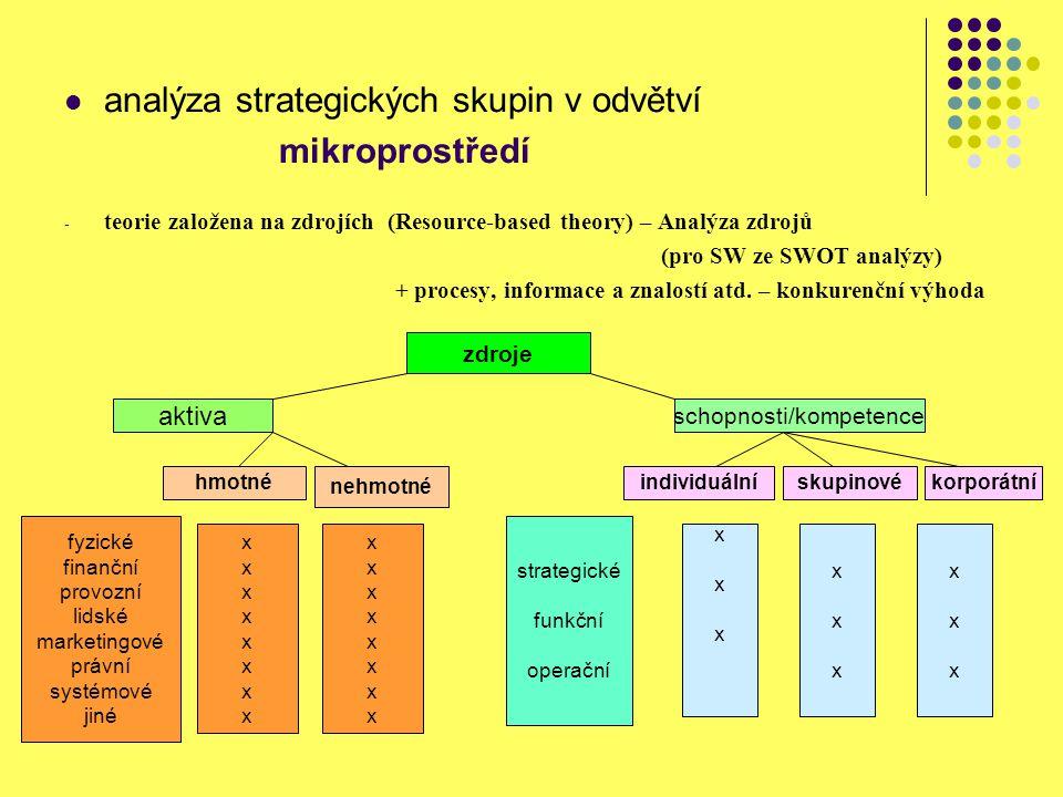 analýza strategických skupin v odvětví mikroprostředí - teorie založena na zdrojích (Resource-based theory) – Analýza zdrojů (pro SW ze SWOT analýzy)