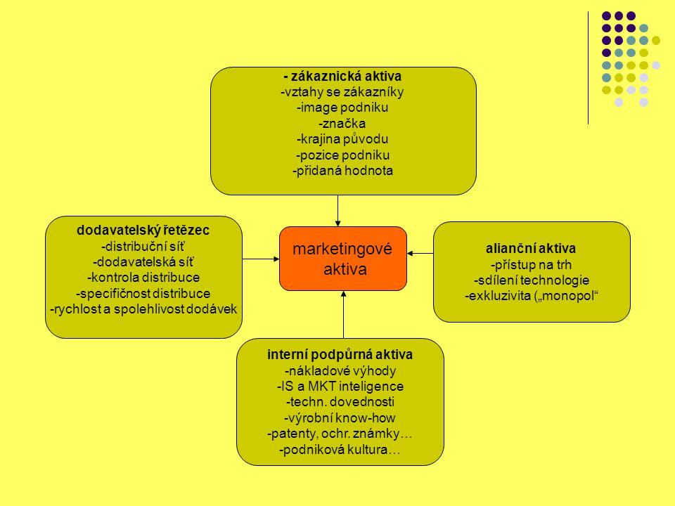 marketingové aktiva - zákaznická aktiva -vztahy se zákazníky -image podniku -značka -krajina původu -pozice podniku -přidaná hodnota dodavatelský řetě