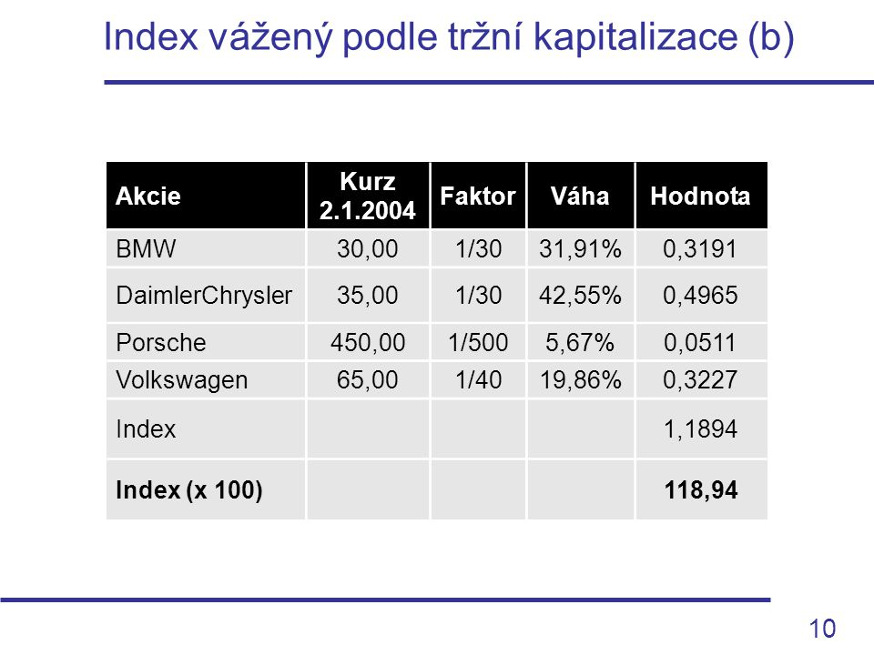 10 Index vážený podle tržní kapitalizace (b) Akcie Kurz 2.1.2004 FaktorVáhaHodnota BMW30,001/3031,91%0,3191 DaimlerChrysler35,001/3042,55%0,4965 Porsc