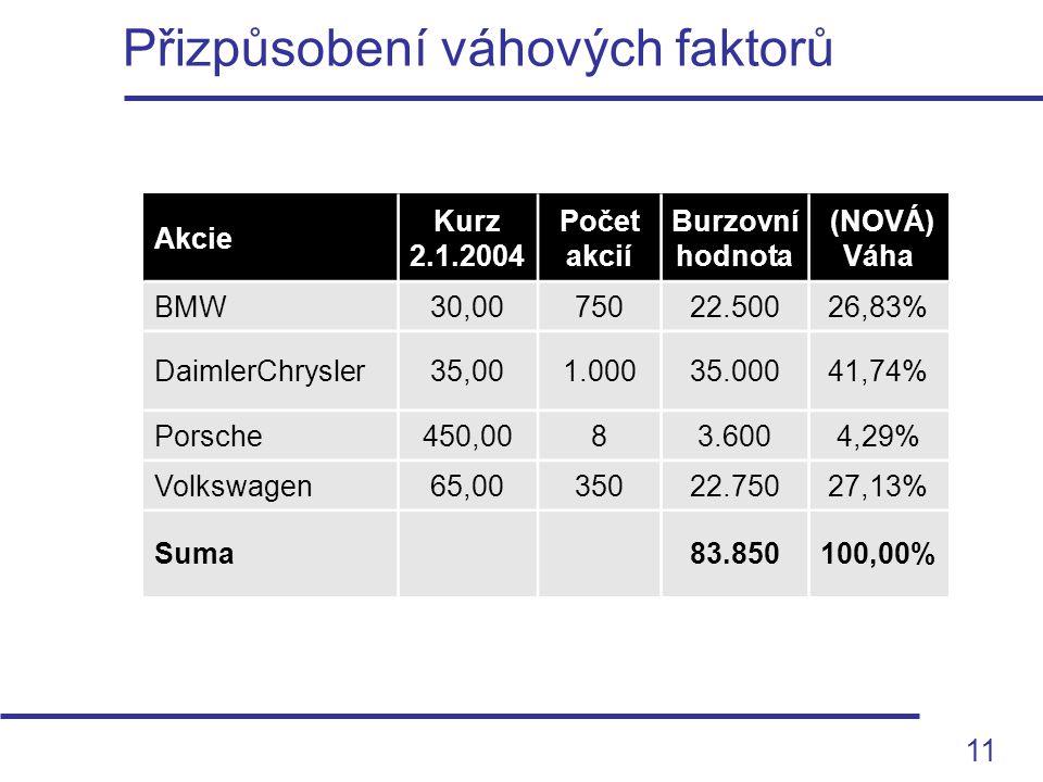 11 Přizpůsobení váhových faktorů Akcie Kurz 2.1.2004 Počet akcií Burzovní hodnota (NOVÁ) Váha BMW30,0075022.50026,83% DaimlerChrysler35,001.00035.0004