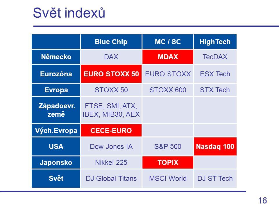16 Svět indexů Blue ChipMC / SCHighTech NěmeckoDAXMDAXTecDAX EurozónaEURO STOXX 50EURO STOXXESX Tech EvropaSTOXX 50STOXX 600STX Tech Západoevr. země F