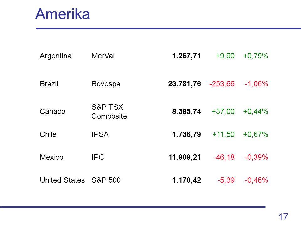 17 Amerika ArgentinaMerVal1.257,71+9,90+0,79% BrazilBovespa23.781,76-253,66-1,06% Canada S&P TSX Composite 8.385,74+37,00+0,44% ChileIPSA1.736,79+11,5