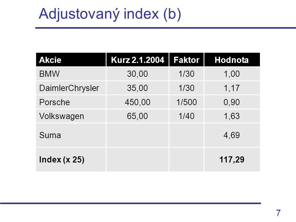 8 Odvození váhového zastoupení z burzovní hodnoty Akcie Kurz 2.1.2003 Počet akcií (mil.) Burzovní hodnota (mil.) Váha BMW30,0075022.50031,91% DaimlerChrysler30,001.00030.00042,55% Porsche500,0084.0005,67% Volkswagen40,0035014.00019,86% Suma70.500100,00%